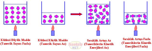 http://www.fenokulu.net/kavramresim7/isi_kutle_iliskisi.gif