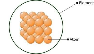 http://www.karmabilgi.net/images/atom-elemen.jpg