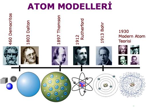 http://www.karmabilgi.net/images/atom-modelleri.jpg