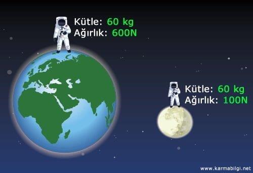http://www.karmabilgi.net/images/kutle-agirlik.jpg