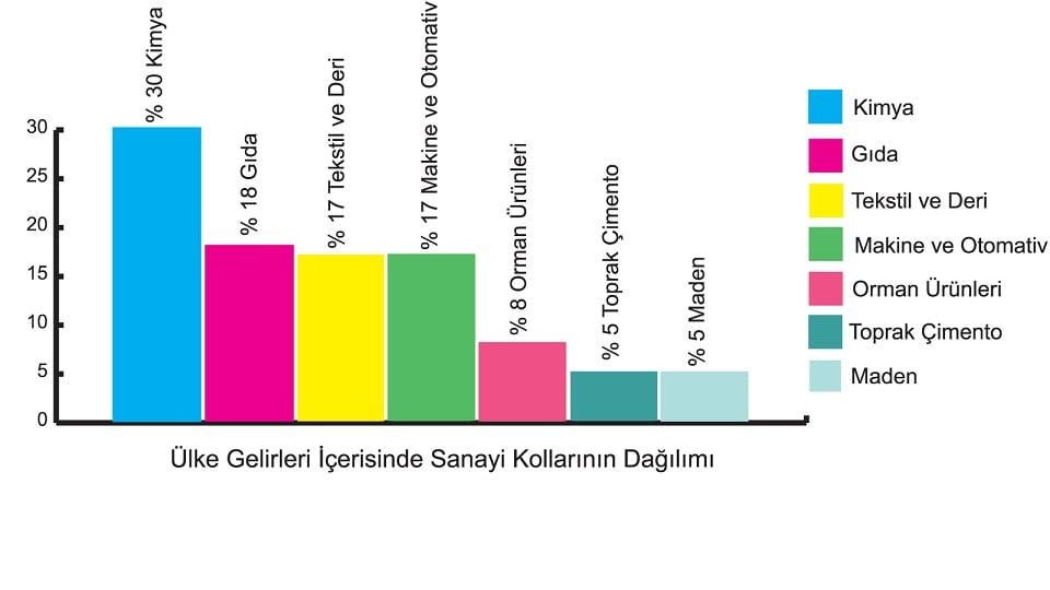 http://www.yardimcikaynaklar.com/wp-content/uploads/2014/02/%C3%BClke-gelirleri-i%C3%A7inde-sanayi-kollar%C4%B1n%C4%B1n-da%C4%9F%C4%B1l%C4%B1m%C4%B1.jpg