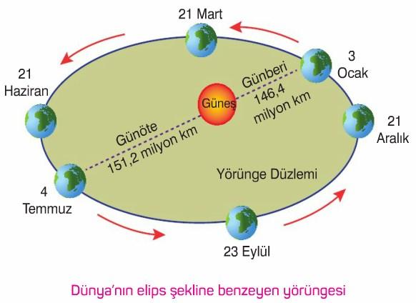 C:UsersAdemDesktopdunyanin-elips-yorungesi.jpg